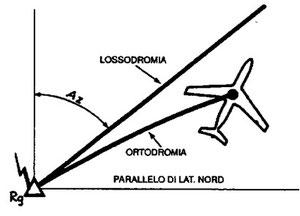 Figura 9.7 - Rilevamenti radioelettrici sulla Carta di Mercatore