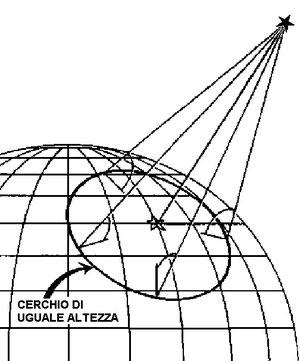Figura 11.15 - Luogo di posizione di uguale altezza