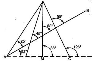 Figura 9.20 - Carta di Lambert