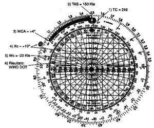 Figura 13.20 - Determinazione del Vento
