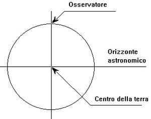 Figura 4.23 - Orizzonte Astronomico