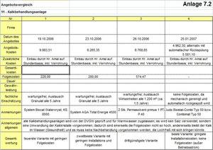 Vergleich von Kalkbehandlungsanlagen