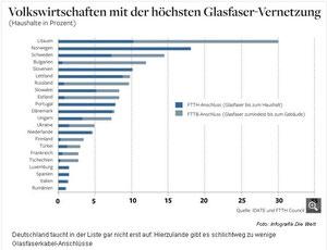 Deutschland taucht hier nicht auf, der Anteil hierzulande liegt unter einem Prozent