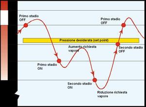 Relazione andamento pressione ed accensione e spegnimento dei due stadi del bruciatore.
