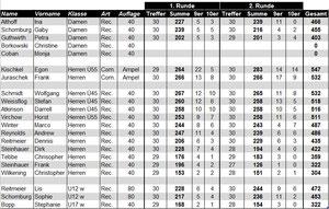 Ergebnisse VM 2010