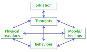 thoughts feelings cognitions behaviour solihull birmingham