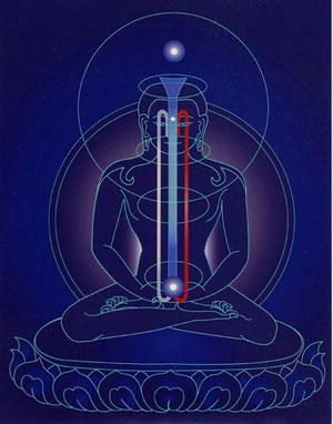 Pratiquer la Méditation de Shamatha