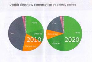 デンマークでは、電力消費における風力発電の割合を2020年には50%に増やそうと計画している