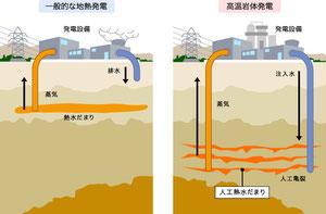 一般的な地熱発電と高温岩体発電のイメージ