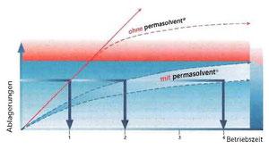 Bild 4: Bildung von Ablagerungen auf Wärmetauschern mit und ohne Kalkschutzgeräte, zum Beispiel von Perma-Trade.
