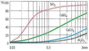 Bild 2: Prozentuale Verringerung des Wärmeübertragungs-Koeffizienten  in Abhängigkeit von der Belagstärke.