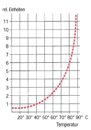 Bild 3:  Kalkbelagbildung in Abhängigkeit von der Oberflächentemperatur