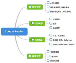 谷歌阅读器