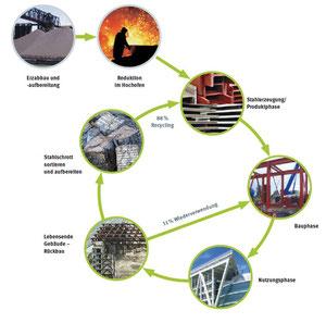 Das Kreislaufsystem von Stahl zeigt beispielhaft, wie der Lebenszyklusgedanke auf Bauproduktebene umgesetzt werden kann. – © bauforumstahl e.V.
