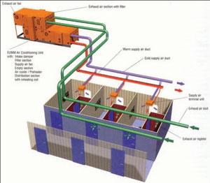 Bild 11: Zwei-Kanal-Anlage mit Umluftanteil  (Quelle: ABB Fläkt)