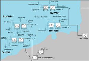 Abbildung 3: Schematische Darstellung der genehmigten Offshore Windparks in der deutschen AWZ mit der jeweils zugeordneten Hochspannungs-Gleichstrom-Übertragung, den HGÜ-Plattformen  und den HGÜ-Landstationen Diele, Dörpen und Büttel (Grafik Dirk Hochhaus