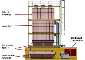 """Anlage zur Trockememtschwefelung auf Seeschiffen, wie sie auf der """"Timbus""""installiert wurde [5]"""