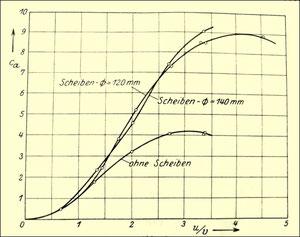 Abbildung 6:  Kennlinien des Rotors mit und ohne Endscheiben, dargestellt über dem Verhältnis der Umfangsgeschwindigkeit zur Windgeschwindigkeit (aus [1])