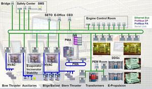 Bild 5: Übersichtsgrafik zur Automation der wichtigsten Systeme eines Kreuzfahrtschiffes (Quelle Siemens)