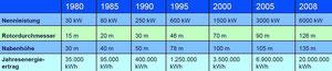 Abbildung 3: Entwicklung der Windenergieanlagen von 1980 bis 2008,  Abmessungen, Leistung und Jahresenergieertrag  (Quelle Thiele)