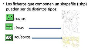 Tipos de shapefiles.