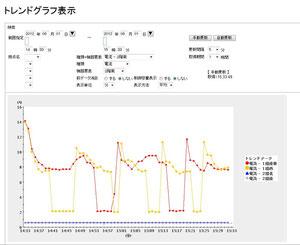 ▲トレンド電力グラフ