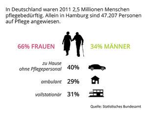 Statistik Pflegebedürftige Menschen in Deutschland & Hamburg - Nessita.de