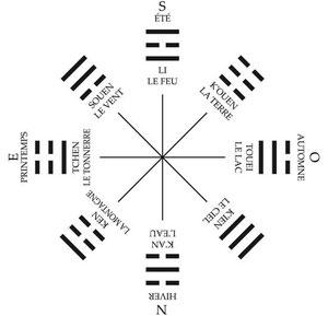 8 trigrammes