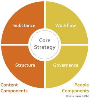 Die vier Aspekte jeder Content-Strategie