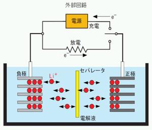 図1 リチウムイオン電池のしくみ