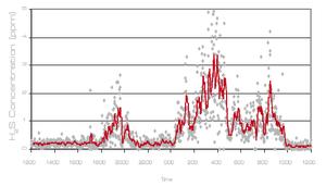 中東におけるTDLASレーザーガス分析計によるH2Sガス実測データ