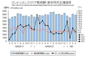 商業動態統計速報平25年4月コンビニグラフ