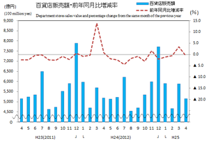 商業動態統計速報平25年4月百貨店グラフ