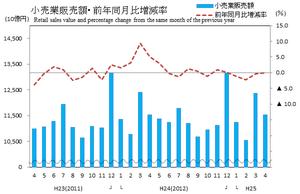 商業動態統計速報平25年4月小売グラフ