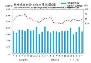 商業動態統計速報平25年4月卸売グラフ