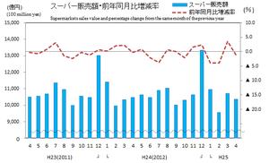 商業動態統計速報平25年4月スーパーグラフ