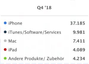 apple sparten, apple produktabsatz, apple geschäftsfelder, investor schule, zahlen