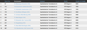 Dillingen auf Platz 4 im Saarland (176 bundesweit)