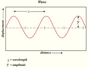 Wave Amplitude, Period and Wavelength