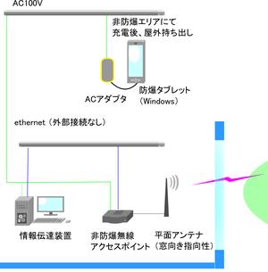 防爆無線LANシステム システム構成図