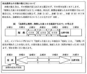 日数の数え方(厚労省H24.11月資料より)