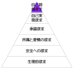 マズロー欲求5段階説(6段階説)
