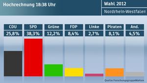 ZDF-Hochrechnung