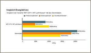 Energiesparberatung Vergleich Energiebilanz