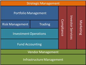 Figure 1 - Investment Domain