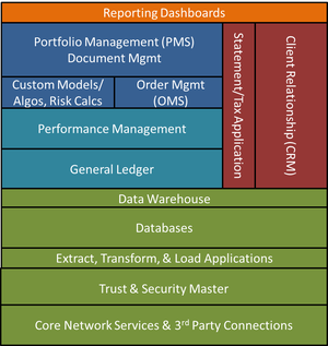 Figure 3 - Investment Systems