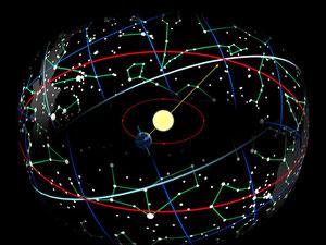 Wanderung der Sonne durch die Tierkreiszeichen. (Wikimedia Commons, Tauʻolunga)