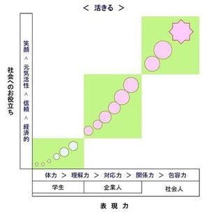 """すてきに活ききる  簡単で便利な生活から、細胞をしっかり活かしきる生活へ 症状対応(部分最適)から、すてきに活ききる(全体最適)アプローチへ  """"よく活き、よく老い、よく死ぬ"""" ための生活の知恵共有サロン        Cafe すてきに活ききる 旬(ときめき)亭       http://sutekini-ikiru-cafe.jimdo.com/"""