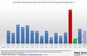 Anteil der Patienten mit Fixierung an allen Patienten der Berliner Kliniken 2013