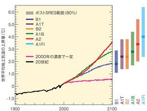 IPCC第4次評価報告書より